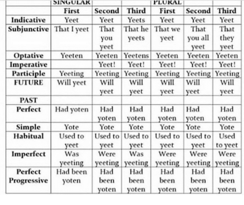 indicative: SINGUL  PLUKAL  First Second Third First Second Third  Indicative YetYeetYeets  YeetYeet Yeet  Subjunctive That I yee That That he That we That That  you yeets yeeyou althey  eet  yeet  eet  Optative Yeeten Yeeten Yeetens Yeeten Yeeten Yeeten  Yeet! Yee Yeet! YeYeet!  Imperative  ParticipleYgYeeting Yeeting YeeingYeng Yeeting  UTUIREWll peelllwoyet  Perfect Had yoten Had HadHad Had Had  l Will  yeet yeet  PAST  yoten yoten yoten yoten yoten  Yot YotYot Yote Yote  Habitu Used to Used to Used to Used to Used to Used  yeet yeet yeet yeet yeet to veet  Was WereWasWereWere Were  Simple Yote  Imperfect  yeeting yeeting yeeting yeeting yeeting yeeting  Perfect Had ben Had Had Had Had Had  Progressive yoten bee been bee bee been  yoten yoten yoten yoten yoten