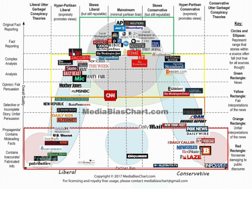 News, Fox News, and Free: Skews  Liberal  Hyper-Partisan Conservative  Conservative  Liberal Utter Hyper-Partisan  Skews  Conservative  Utter Garbage/  Liberal  Mainstream  Conspiracy(expressly (but still reputable) (minimal partisan bias) (but still reputable)  (expressly  promotes views)  Conspiracıy  Theories  eories promotes views)  Original Fadt  REUTERS  Key:  Bloomberg  Circles and  Ellipses  Represent  range that  stories within  Local  ② ⓔCBS., l Local  77Twpaper in  NEWS.NEWS ewspaper in  Cohservative  Liberal Ci  PBS  XIOS  eeworkCimes  The WashingtonME  STREET JOURNAL  TIT THEFiscalTIMES  -a source often  JACOBIN  NATIONAL  REVIEW  Nation NEW YORKER  for all sources  Economist  Standard  Slate  DAILY BEAST  reason.com  Green  Rectangle  ANITY FAIR  Opinion; Fair o  Persuasion D  Mother Jones  Examiner  The Washington Times  MSNBC  The  …nservative  Yellow  Rectangle:  THE HUFFINGTON POST  Mediapias  NEW REPUBLIC BuzzFeeDNEWS  Selective or  Incomplete  Story; Unfair  Persuasion  interpretations  of the news  SECOND NEXUS  FEDERALIST  DAILY KOS  ROAN  Orange  DRUDGE REPORT  NEWYORK POST  DailyMail  FOX NEWS  DAILY WIRE  Unfair  nterpretations  of the news  FORWARD  Propagandal  Contains  Misleading  PROGRESSIVES  U.S. Uncut  EDAI LY CALLER ICT 118  RedState  IAZE  REPORT  Newsmax  CCUPY DEMOCRATS  Contains  Inaccurate/  Natural News  Nonsense  damaging to  ENQUIRER  FabricatedIa  patribotics!  INFOWARS  WORLDTRUTH.TV  discourse  bera  Conservative  Copyright © 2017 Media BiasChart.com  For licensing and royalty free usage, please contact mediabiaschart@gmail.com