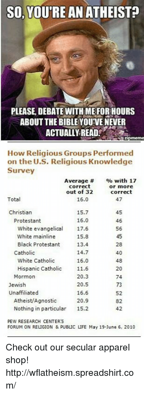 Agnostic: SO, YOU'RE AN ATHEIST  PLEASE, DEBATE WITH ME FOR HOURS  ABOUT THE BIBLE YOUIVE NEVER  ACTUALLY READ  How Religious Groups Performed  on the U.S. Religious Knowledge  Survey  with 17  Average  correct  or more  out of 32  correct  Total  16.0  Christian  15.7  16.0  Protestant  46  White evangelical  17.6  White mainline  15.8  Black Protestant  13.4  14.7  Catholic  40  White Catholic  16.0  Hispanic Catholic 11.6  20  Mormon  20.3  74  20.5  Jewish  Unaffiliated  16.6  20.9  Atheist/Agnostic  82  Nothing in particular  15.2  42  PEW RESEARCH CENTERS  FORUM ON RELIGION & PUBLIC LIFE May 19-June 6, 2010 Check out our secular apparel shop! http://wflatheism.spreadshirt.com/
