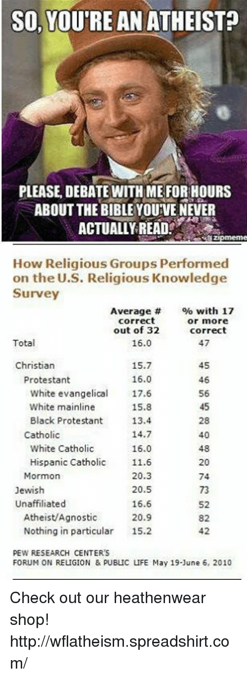 Agnostic: SO, YOUTRE AN ATHEIST  PLEASE, DEBATE WITH ME FOR HOURS  ABOUT THE BIBLE YOUIVE NEVER  ACTUALLY READ  How Religious Groups Performed  on the U.S. Religious Knowledge  Survey  Average  with 17  correct  or more  out of 32  correct  Total  47  16.0  Christian  15.7  16.0  Protestant  46  white evangelical 17.6  White mainline  15.8  Black Protestant  13.4.  14.7  Catholic  40  16.0  White Catholic  Hispanic Catholic 11.6  20  Mormon  20.3  74  Jewish  20.5  Unaffiliated  16.6  Atheist/Agnostic  20.9  Nothing in particular  15.2  PEW RESEARCH CENTER's  FORUM ON RELIGION & PUBLIC LIFE May 19-1une 6, 2010 Check out our heathenwear shop! http://wflatheism.spreadshirt.com/