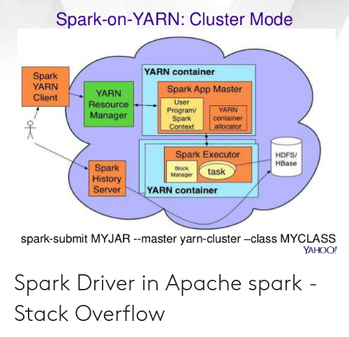 Spark-On-Yarn Cluster Mode YARN Container Spark YARN Client Spark