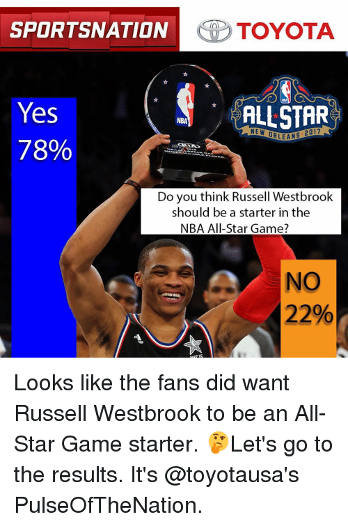 nba all stars: SPORTSNATION  TOYOTA  Yes  ALLSTAR  NBA  NE W  ORLEANS  78%  Do you think Russell Westbrook  should be a starter in the  NBA All-Star Game?  NO  22% Looks like the fans did want Russell Westbrook to be an All-Star Game starter. 🤔Let's go to the results. It's @toyotausa's PulseOfTheNation.