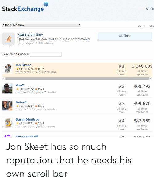 Time, 10 Years, and Total: StackExchange  All Sit  Stack Overflow  Week  Mor  Stack Overflow  All Time  Q&A for professional and enthusiast programmers  (11,365,225 total users)  Type to find users:  Jon Skeet  1,146,809  #1  724 8278 8640  all time  all time  member for: 11 years, 2 months  rank  reputation  VonC  #2  909,792  336 2972 3573  all time  all time  member for: 11 years, 2 months  rank  reputation  BalusC  #3  899,676  315 3287 3306  all time  all time  member for: 10 years, 3 months  rank  reputation  Darin Dimitrov  887,569  #4  235 3091 2798  all time  all time  member for: 11 years, 1 month  rank  reputation  Gordon L inoff Jon Skeet has so much reputation that he needs his own scroll bar