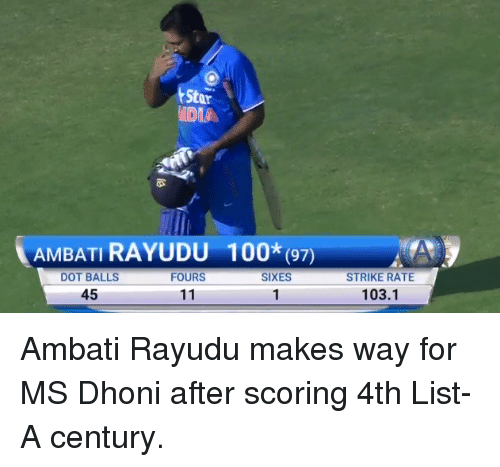 Memes, 🤖, and Dhoni: Star  AMBATI RAYUDU 100k (97)  DOT BALLS  FOURS  SIXES  45  11  STRIKE RATE  103.1 Ambati Rayudu makes way for MS Dhoni after scoring 4th List-A century.
