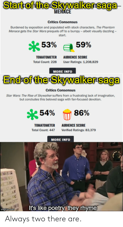 exposition: Start of the Skywalkersaga  MENACE  Critics Consensus  Burdened by exposition and populated with stock characters, The Phantom  Menace gets the Star Wars prequels off to a bumpy - albeit visually dazzling -  start.  * 53%  59%  AUDIENCE SCORE  TOMATOMETER  Total Count: 228  User Ratings: 1,208,829  MORE INFO  End-of the Skywalkersaga  Critics Consensus  Star Wars: The Rise of Skywalker suffers from a frustrating lack of imagination,  but concludes this beloved saga with fan-focused devotion.  54%  86%  TOMATOMETER  AUDIENCE SCORE  Total Count: 447  Verified Ratings: 83,379  MORE INFO  It's like poetry, they rhyme  imgflip.com Always two there are.