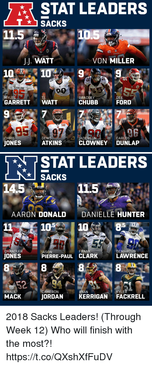 Jason Pierre-Paul, Memes, and Von Miller: STAT LEADERS  SACKS  11.5  10.5  J.J. WATT  VON MILLER  10% 10% 9  CLEVELAND  BRADLEY  CHUBB  MYLES  T.J  DEE  GARRETT WATT  FORD  9  7  EB  SEB  CHRIS  GENO  JADEVEON  CARLOS  JONES  ATKINS  CLOWNEY DUNLAP   RT STAT LEADERS  SACKS  14.5.  11.55  AARON DONALD  DANIELLE HUNTER  11 105108  CHANDLER  FRANK  JONES  JASON  PIERRE-PAUL CLARK  DEMARCUS  LAWRENCE  TE  CAMERON  JORDANKERRIGAN FACKRELL  RYAN  KHALIL  MACK  KYLE 2018 Sacks Leaders! (Through Week 12)  Who will finish with the most?! https://t.co/QXshXfFuDV