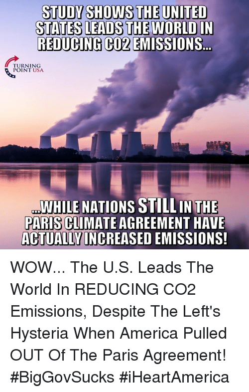 America, Memes, and Wow: STATES LEADS THE WORLD IN  REDUCING CO2 EMISSIONS  TURNING  POINT USA  WHILE NATIONS STILLIN THE  PARIS CLIMATEAGREEMENT HAVE  ALT İAILY INHELSEDEMSSTON WOW... The U.S. Leads The World In REDUCING CO2 Emissions, Despite The Left's Hysteria When America Pulled OUT Of The Paris Agreement! #BigGovSucks #iHeartAmerica