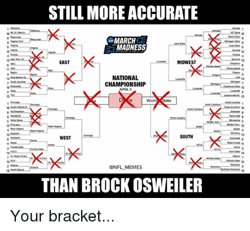 iowa state: STILL MORE ACCURATE  MARCH  Iowa State  MADNESS  EAST  MIDWEST  11  NATIONAL  CHAMPIONSHIP  APRIL 3  15  wichr, State  North Carolina  North Carolina  SOUTH  WEST  11 Rold State  VMchita State  @NFL MEMES  THAN BROCK OSWEILER  Seton HNI  5  Mmesota 13  Kant State  15 Your bracket...
