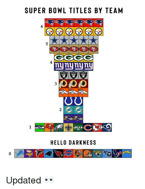 Hello, Nfl, and Super Bowl: SUPER BOWL TITLES BY TEAM  CGGG  nynynyniu  HELLO DARKNESS Updated 👀