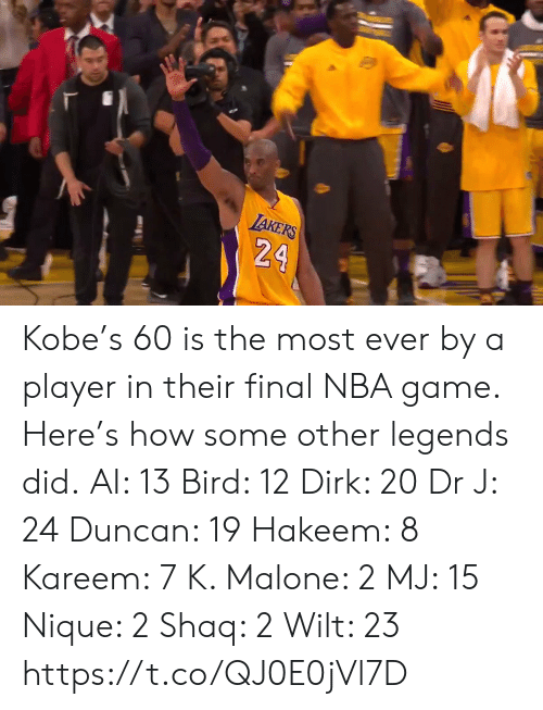 malone: TAKERS  24 Kobe's 60 is the most ever by a player in their final NBA game.   Here's how some other legends did. AI: 13 Bird: 12 Dirk: 20 Dr J: 24 Duncan: 19 Hakeem: 8 Kareem: 7 K. Malone: 2 MJ: 15 Nique: 2 Shaq: 2 Wilt: 23   https://t.co/QJ0E0jVl7D