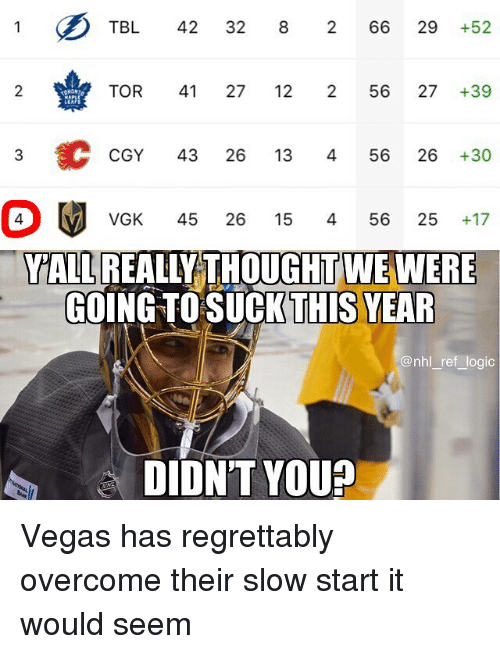 Las Vegas: TBL 42 32 8 266 29 +52  2  TOR 41 27 12 256 27+39  CGY 43 26 13 456 26 +30  VGK 45 26 15 456 25 +17  YALL REALLY THOUGHT WE WERE  GOING TOSUCKTHİS YE  @nhl ref logic  DIDN'T YOU? Vegas has regrettably overcome their slow start it would seem