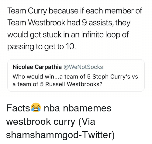 Basketball, Facts, and Nba: Team Curry because if each member of  Team Westbrook had 9 assists, they  would get stuck in an infinite loop of  passing to get to 10  Nicolae Carpathia @WeNotSocks  Who would win...a team of 5 Steph Curry's v:s  a team of 5 Russell Westbrooks? Facts😂 nba nbamemes westbrook curry (Via shamshammgod-Twitter)