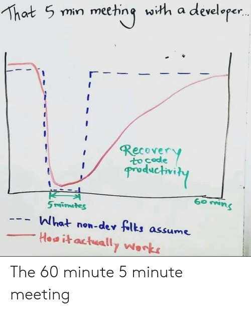 productivity: That 5 min meeting with a developer..  Recover  Productivity  K  5 rafirnates  What non-dev flts assume  Howitactually Works The 60 minute 5 minute meeting