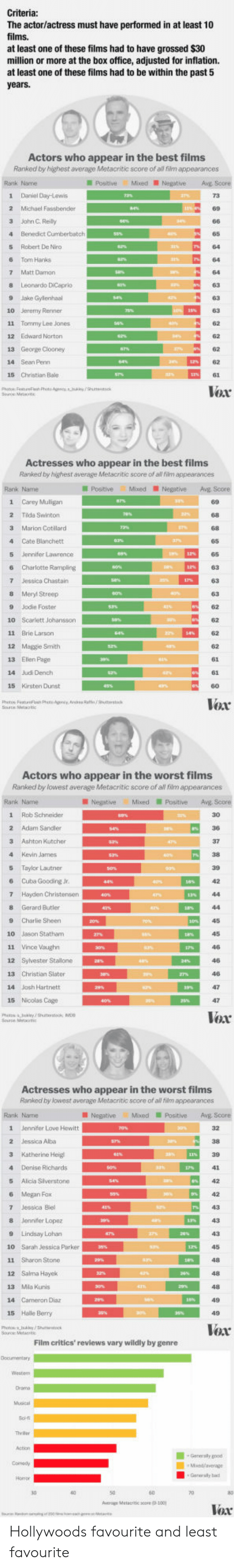 Kevin James: The actor/actress must have performed in at least 10  films.  at least one of these films had to have grossed $30  million or more at the box office, adjusted for inflation.  at least one of these films had to be within the past 5  Actor  s who appear in the best films  Ranked by highest average Metacritic score of all film appearances  Rank Name  PostiveMixed NegativeAg Score  1 Daniel Day-Lewis  2 Michael Fassbender  3 Jahn C Reily  4 Benedict Cunberbatch  5 Robert De Niro  6 Tom Hanks  7 Matt Damon  8 Leonardo DiCeprio  9 Jake Gylenhaal  10 Jeremy Renner  11 Tommy Lee Jones  12 Edward Norton  65  62  14 Sean Penn  15 Christian Bale  Vox  Actresses who appear in the best films  Ranked by highest average Metacritic score of al fiim appearances  PositiveMixedNegative Avg Score  1 Carey Muligan  89  2 Tida Swinton  3 Marion Cotllard  4 Cate Blanchett  5 Jennifer Lawrence  6 Charlotte Rampling  63  8 Meryl Streep  9 Jodie Foster  10 Scarlett Johansson  11 Brie Larson  12 Maggie Smith  13 Ellen Page  14 Judi Dench  15 Kirsten Dunst  62  62  62  62  6  Voar  Actors who appear in the worst films  Ranked by lowest average Metacntic score of al fim appearances  Rank Name  Negative MixedPositive Avg Score  1 Rob Schneider  2 Adam Sandler  3 Ashton Kutcher  4 Kevin James  5 Taylor Lautner  6 Cuba Gooding Jr.  7 Hayden Christensen  8 Gerard Butler  30  9 Charlie Sheen ESI,  45  10 Jason Statham  12 Syvester Stallone  13 Christian Slater  14 Jash Hartnett  15 Nicolas Cage  Vox  Actresses who appear in the worst films  Ranked by lowest average Metacritic score of all film appearances  Rank Name  NegativeMxedPositiveAvE Score  1  Jennifer Love Hewitt  2 Jessica Alba  4 Denise Richards  5 Alica Slverstone  6 Megan Fox  7 Jessica Biel  8 Jennifer Lopez  9 Lindsay Lohan  10 Sarah Jessica Parker  11 Sharon Stone  12 Salma Hayck  13 Mla Kunis  14 Cameron Diaz  15 Halle Berry  43  48  48  Voar  Film critics' reviews vary wildly by genre  Generaly b  verage Melacritic save