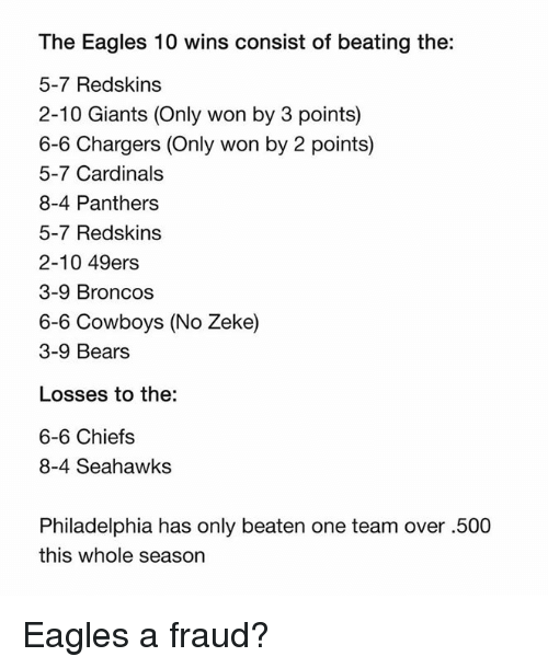 San Francisco 49ers, Dallas Cowboys, and Philadelphia Eagles: The Eagles 10 wins consist of beating the:  5-7 Redskins  2-10 Giants (Only won by 3 points)  6-6 Chargers (Only won by 2 points)  5-7 Cardinals  8-4 Panthers  5-7 Redskins  2-10 49ers  3-9 Broncos  6-6 Cowboys (No Zeke)  3-9 Bear:s  Losses to the:  6-6 Chiefs  8-4 Seahawks  Philadelphia has only beaten one team over .500  this whole season Eagles a fraud?