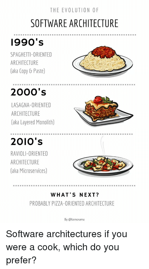1990s: THE EVOLUTION OF  SOFTWARE ARCHITECTURE  1990's  SPAGHETTI-ORIENTED  ARCHITECTURE  (aka Copy& Paste)  2000's  LASAGNA-ORIENTED  ARCHITECTURE  (aka Layered Monolith)  2010's  RAVIOLI-ORIENTED  ARCHITECTURE  (aka Microservices)  WHAT'S NEXT?  PROBABLY PIZZA-ORIENTED ARCHITECTURE  By @benorama Software architectures if you were a cook, which do you prefer?