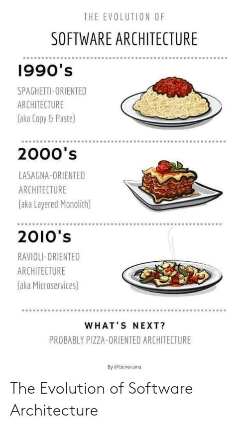 Spaghetti: THE EVOLUTION OF  SOFTWARE ARCHITECTURE  1990's  SPAGHETTI-ORIENTED  ARCHITECTURE  (aka Copy & Paste)  2000's  LASAGNA-ORIENTED  ARCHITECTURE  (aka Layered Monolith)  2010's  RAVIOLI-ORIENTED  ARCHITECTURE  (aka Microservices)  WHAT'S NEXT?  PROBABLY PIZZA-ORIENTED ARCHITECTURE  By @benorama The Evolution of Software Architecture