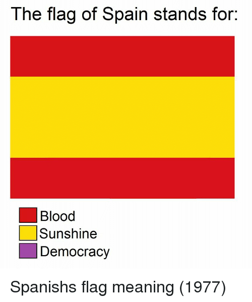 Spanish, Meaning, and Spain: The flag of Spain stands for:  Blood  Sunshine  Democracy Spanishs flag meaning (1977)