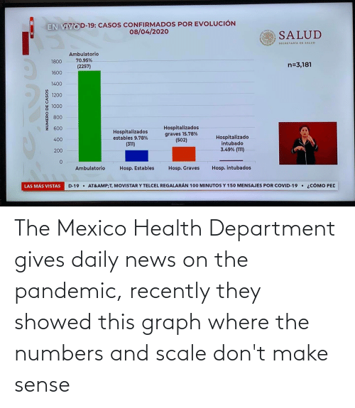 department: The Mexico Health Department gives daily news on the pandemic, recently they showed this graph where the numbers and scale don't make sense