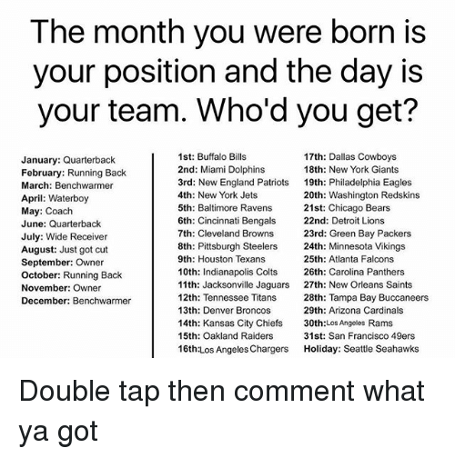 Atlanta Falcons: The month you were born is  your position and the day is  your team. Who'd you get?  January: Quarterback  February: Running Back  March: Benchwarmer  April: Waterboy  May: Coach  June: Quarterback  July: Wide Receiver  August: Just got cut  September: Owner  October: Running Back  November: Owner  December: Benchwarmer  1st: Buffalo Bills  2nd: Miami Dolphins  3rd: New England Patriots  4th: New York Jets  5th: Baltimore Ravens  6th: Cincinnati Bengals  7th: Cleveland Browns  8th: Pittsburgh Steelers  9th: Houston Texans  10th: Indianapolis Colts  11th: Jacksonville Jaguars  12th: Tennessee Titans  13th: Denver Broncos  14th: Kansas City Chiefs  15th: Oakland Raiders  16th:Los Angeles Chargers  17th: Dallas Cowboys  18th: New York Giants  19th: Philadelphia Eagles  20th: Washington Redskins  21st: Chicago Bears  22nd: Detroit Lions  23rd: Green Bay Packers  24th: Minnesota Vikings  25th: Atlanta Falcons  26th: Carolina Panthers  27th: New Orleans Saints  28th: Tampa Bay Buccaneers  29th: Arizona Cardinals  30th:Los Angeles Rams  31st: San Francisco 49ers  Holiday: Seattle Seahawks Double tap then comment what ya got