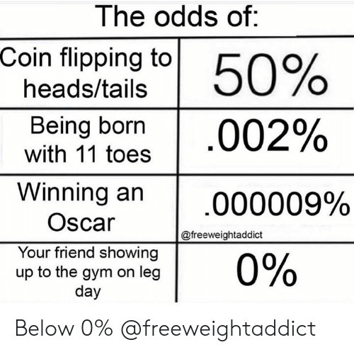 Gym, Leg Day, and Oscar: The odds of:  Coin flipping to  50%  heads/tails  Being born  with 11 toes  002%  Winning an  000009%  Oscar  @freeweightaddict  Your friend showing  up to the gym on leg  day  0% Below 0% @freeweightaddict