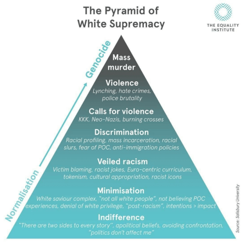 "Complex, Kkk, and Police: The Pyramid of  White Supremacy  THE EOUALITY  INSTITUTE  Mass  murder  Violence  Lynching, hate crimes  police brutality  Calls for violence  KKK, Neo-Nazis, burning crosses  Discrimination  Racial profiling, mass incarceration, racial  slurs, fear of POC, anti-immigration policies  Veiled racism  Victim blaming, racist jokes, Euro-centric curriculum,  tokenism, cultural appropriation, racist icons  Minimisation  White saviour complex, ""not all white people"" not believing POC  experiences, denial of white privilege, ""post-racism"", intentions> impact  Indifference  There are two sides to every story"", apolitical beliefs, avoiding confrontation,  politics don't affect me"
