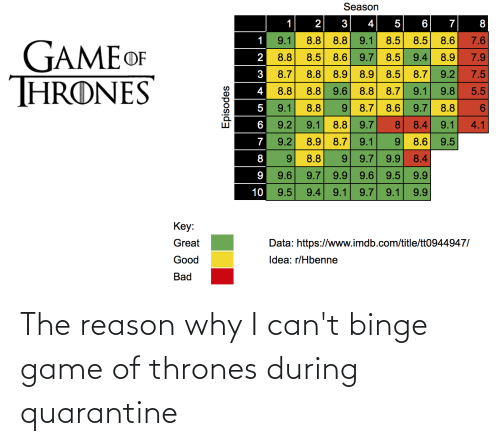 thrones: The reason why I can't binge game of thrones during quarantine