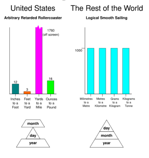 ato: The Rest of the World  Logical Smooth Sailing  United States  Arbitrary Retarded Rollercoaster  1760  (off screen)  1000  16  12  3  Milimetres Metres Grams Kilograms  Inches Feet Yards Ounces  to a to a to ato a  Foot Yard Mile Pound  to a  Metre Kilometre Kilogram Tonne  month  day  month  year  day  year
