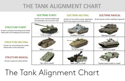tank: The Tank Alignment Chart