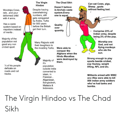 The Virgin Hindoo the Chad Sikh Can Eat Cows Pigs Sheep