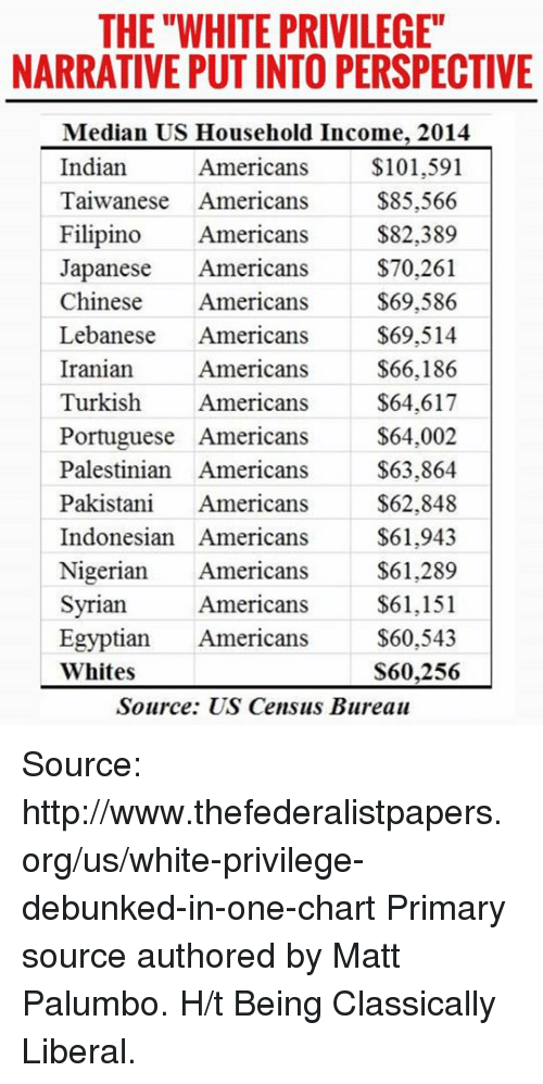 """median: THE """"WHITE PRIVILEGE""""  NARRATIVE PUT INTO PERSPECTIVE  Median US Household Income, 2014  Indian  Americans  $101,591  Taiwanese Americans  $85,566  Filipino Americans  $82,389  Japanese Americans  $70,261  Chinese  Americans  $69,586  Lebanese  Americans  $69,514  $66,186  Iranian  Americans  Turkish Americans  $64,617  $64,002  Portuguese Americans  Palestinian Americans  $63,864  Pakistani  Americans  $62,848  Indonesian Americans  $61,943  Nigerian  Americans  $61.289  $61,151  Syrian  Americans  Egyptian  Americans  $60,543  Whites  S60,256  Source: US Census Bureau Source: http://www.thefederalistpapers.org/us/white-privilege-debunked-in-one-chart  Primary source authored by Matt Palumbo. H/t Being Classically Liberal."""