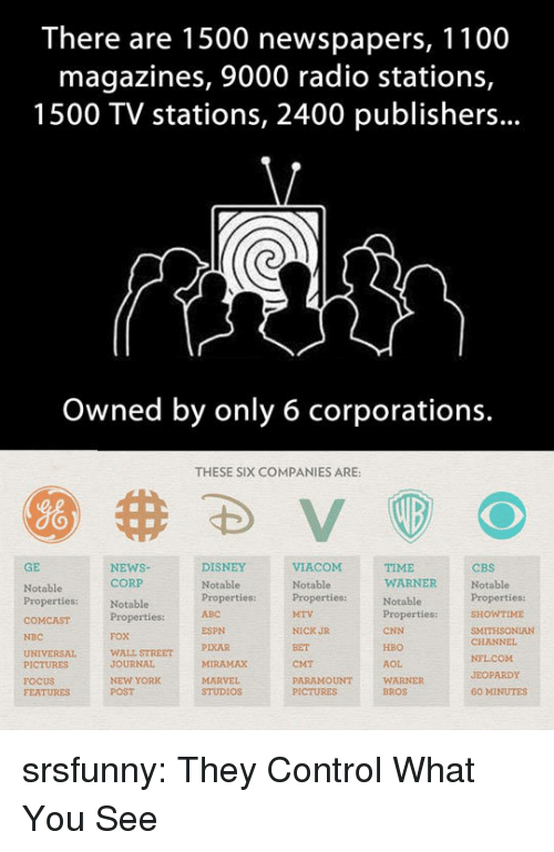 60 minutes: There are 1500 newspapers, 1100  magazines, 9000 radio stations,  1500 TV stations, 2400 publishers...  Owned by only 6 corporations.  THESE SIX COMPANIES ARE:  GE  NEWSNotablePropertiesproperties:ITHSONIAN  DISNEY  TIME  WARNER  CBS  Notable  CORP  Notable  Properties:  FOX  WALL STREET  JOURNAL  NEW YORK  POST  Notable  Notable  Properties:  ABC  WTIME  ESPN  PIXAR  MIRAMAX  NICK JR  BET  CMT  PARAMOUNT  CNN  HBO  AOL  WARNER  BROS  NBC  CHANNEL  PICTURES  FOCUS  FEATURES  JEOPARDY  STUDIOS  60 MINUTES srsfunny:  They Control What You See