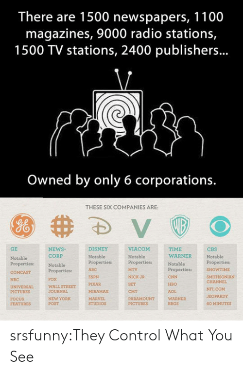 60 minutes: There are 1500 newspapers, 1100  magazines, 9000 radio stations,  1500 TV stations, 2400 publishers...  Owned by only 6 corporations.  THESE SIX COMPANIES ARE:  GE  NEWSNotablePropertiesproperties:ITHSONIAN  DISNEY  TIME  WARNER  CBS  Notable  CORP  Notable  Properties:  FOX  WALL STREET  JOURNAL  NEW YORK  POST  Notable  Notable  Properties:  ABC  WTIME  ESPN  PIXAR  MIRAMAX  NICK JR  BET  CMT  PARAMOUNT  CNN  HBO  AOL  WARNER  BROS  NBC  CHANNEL  PICTURES  FOCUS  FEATURES  JEOPARDY  STUDIOS  60 MINUTES srsfunny:They Control What You See
