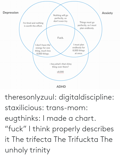 "i think: theresonlyzuul: digitaldiscipline:  staxilicious:  trans-mom:  eugthinks:  I made a chart.   ""fuck"" I think properly describes it   The trifecta   The Trifuckta  The unholy trinity"