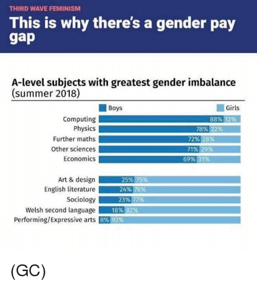 THIRD WAVE FEMINISM This Is Why There's a Gender Pay A-Level