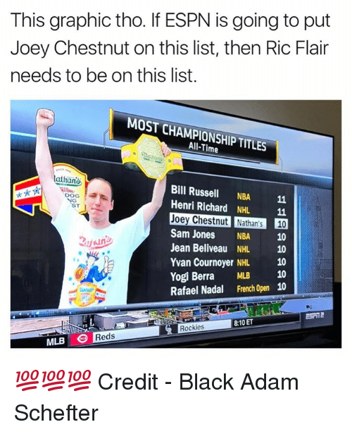 henri: This graphic tho. If ESPN is going to put  Joey Chestnut on this list, then Ric Flair  needs to be on this list.  MOST CHAMPIONSHIP TITLES  All-Time  athan  Bill Russell NBA 11  Henri Richard NHL 11  Joey Chestnut Nathan's 10  Sam Jones NBA 10  Jean Beliveau NHL 10  Yvan Cournoyer NHL 10  Yogi Berra MLB 10  Rafael Nadal French Open 10  DOG  ST  8:10 ET  Rockies  MLB Reds 💯💯💯  Credit - Black Adam Schefter