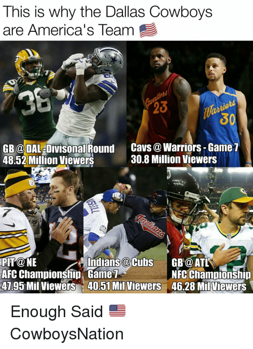Dallas Cowboy: This is why the Dallas Cowboys  are America's Team  GB DALeDivisonal Round  Cavs a Warriors Game  30.8 Million Viewers  48.52 Million Viewers  RS  Indians a Cubs  GB@ ATL  AFC Championship Game  NFC Championship  4795 Mil viewers 40.51 Mil Viewers  46.28 Milviewers Enough Said 🇺🇸 ✭ CowboysNation
