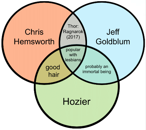 Lesbians, Good, and Hair: Thor  hrisRagnarok  Hemsworth2017)  Jeff  2017)Goldblum  popular  with  lesbians  good  hair  probably an  immortal being  Hozier