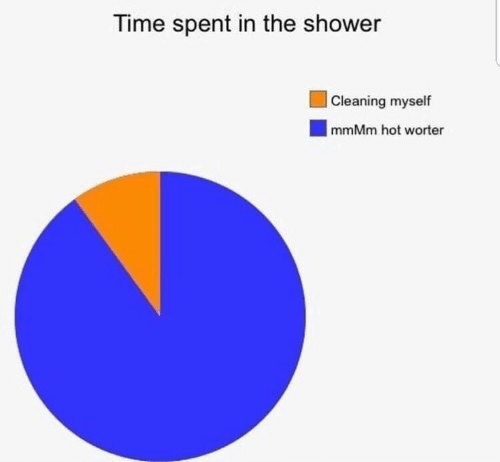 Shower, Time, and Hot: Time spent in the shower  |Cleaning myself  mmMm hot worter