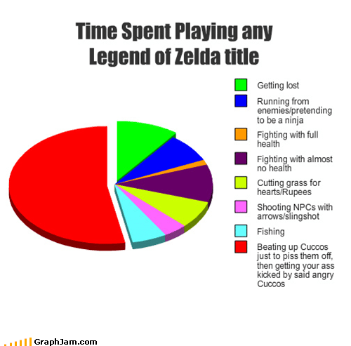 slingshot: Time Spent Playing any  Legend of Zelda title  Getting lost  Running from  enemies/pretending  to be a ninja  Fighting with full  health  Fighting with almost  no health  Cutting grass for  hearts Rupees  Shooting NPCS with  arrows/slingshot  Fishing  Beating up Cuccos  just to piss them off,  then getting your ass  kicked by said angry  Cuccos  GraphJam.com