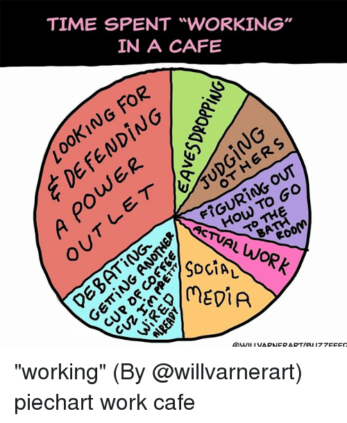 """Memes, Work, and How To: TIME SPENT """"WORKING""""  IN A CAFE  oKING FOR  ING  (NG  How To Go  LWORK  ACTVAL  RoOM  PnviA """"working"""" (By @willvarnerart) piechart work cafe"""