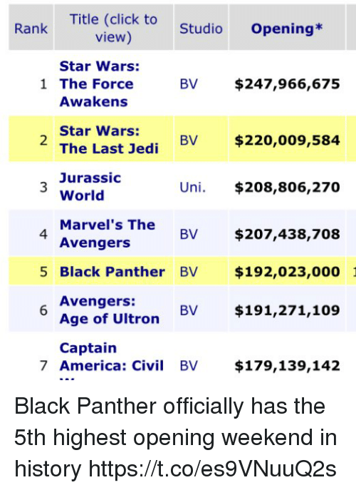 Jurassic World: Title (click to  view)  Rank  StudioOpening*  Star Wars:  1 The Force  BV $247,966,675  Awakens  Star Wars:  The Last Jedi BV  Jurassic  World  Marve  Avengers  2  $220,009,584  Uni. $208,806,270  l's The  4  BV $207,438,708  5 Black Panther BV $192,023,000  Avengers:  Age of Ultron BV $191,271,109  Captain  7 America: Civi BV $179,139,142 Black Panther officially has the 5th highest opening weekend in history https://t.co/es9VNuuQ2s