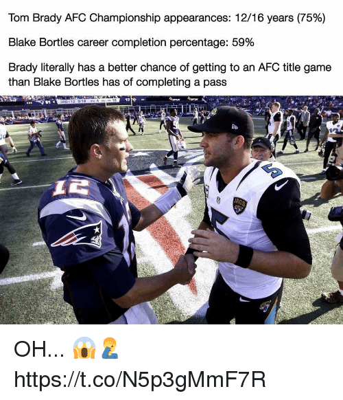 Afc Championship: Tom Brady AFC Championship appearances: 1216 years (75%)  Blake Bortles career completion percentage: 59%  Brady literally has a better chance of getting to an AFC title game  than Blake Bortles has of completing a pass  17 OH... 😱🤦‍♂️ https://t.co/N5p3gMmF7R