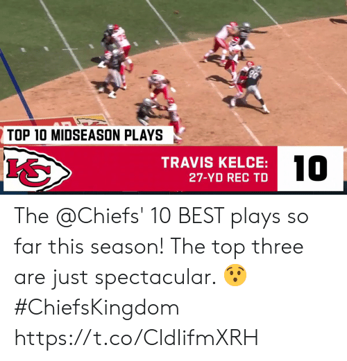 travis: TOP 10 MIDSEASON PLAYS  10  TRAVIS KELCE:  27-YD REC TD The @Chiefs' 10 BEST plays so far this season!   The top three are just spectacular. 😯 #ChiefsKingdom https://t.co/CldIifmXRH