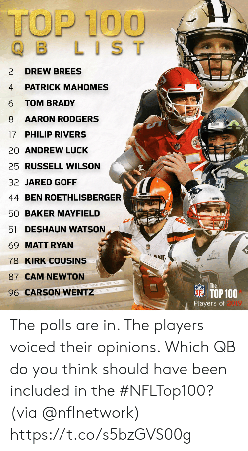 opinions: TOP 100  B LIST  DREW BREES  2  PATRICK MAHOMES  4  TOM BRADY  6  AARON RODGERS  8  SEAHAWRS  17 PHILIP RIVERS  20 ANDREW LUCK  25 RUSSELL WILSON  SEAM  32 JARED GOFF  PGA  44 BEN ROETHLISBERGER  DAT  50 BAKER MAYFIELD  51 DESHAUN WATSON  69 MATT RYAN  ND  78 KIRK COUSINS  87 CAM NEWTON  EOTHE  NE TOP 100  Players of 2019  WARD  96 CARSON WENTZ  LEY The polls are in. The players voiced their opinions. Which QB do you think should have been included in the #NFLTop100?  (via @nflnetwork) https://t.co/s5bzGVS00g