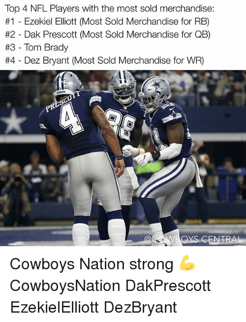 Toms: Top 4 NFL Players with the most sold merchandise.  #1 Ezekiel Elliott (Most Sold Merchandise for RB)  #2 Dak Prescott (Most Sold Merchandise for Q  #3 Tom Brady  #4 Dez Bryant (Most Sold Merchandise for WR) Cowboys Nation strong 💪✭ CowboysNation DakPrescott EzekielElliott DezBryant