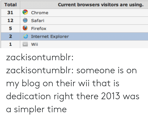 Safari: Total  31  12  5  2  1  Current browsers visitors are using.  Chrome  Safari  Firefox  Internet Explorer  Wi zackisontumblr: zackisontumblr:  someone is on my blog on their wii that is dedication right there   2013 was a simpler time