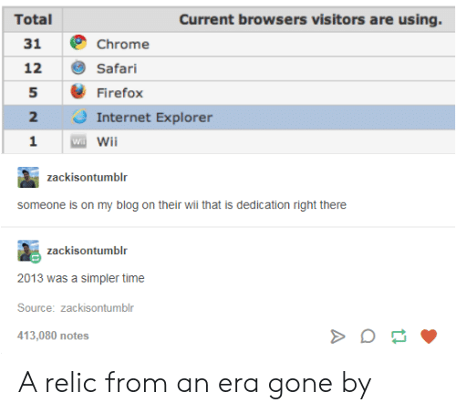 Safari: Total  Current browsers visitors are using.  31 Chrome  12 Safari  5 Firefox  2  1 Wii  2 Internet Explorer  zackisontumblr  someone is on my blog on their wii that is dedication right there  zackisontumblr  2013 was a simpler time  Source: zackisontumblr  413,080 notes A relic from an era gone by