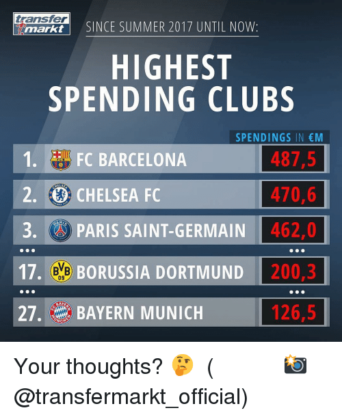 Bailey Jay, Barcelona, and Chelsea: transfer  markt  SINCE SUMMER 2017 UNTIL NOW:  HIGHEST  SPENDING CLUBS  SPENDINGS IN M  487,5  470,6  3 PARIS SAINT-GERMAIN462,0  17. e BORUSSIA DORTMUND 200,3  126,5  1. FC BARCELONA  2. CHELSEA FC  09  27. BAYERN MUNICH Your thoughts? 🤔 ⠀⠀⠀⠀⠀⠀⠀⠀⠀⠀⠀ (📸 @transfermarkt_official)