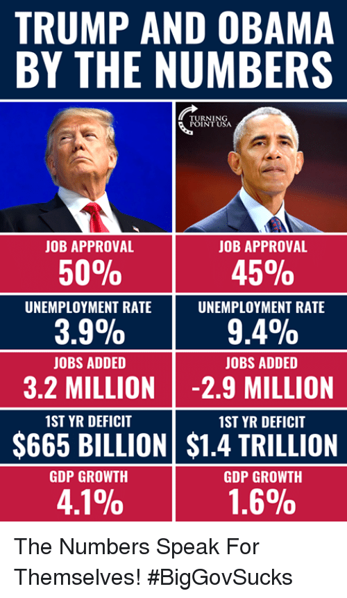 Memes, Obama, and Jobs: TRUMP AND OBAMA  BY THE NUMBERS  UINI SA  JOB APPROVAL  JOB APPROVAL  50%  45%  UNEMPLOYMENT RATE  UNEMPLOYMENT RATE  3.9%  9.4%  JOBS ADDED  JOBS ADDED  3.2 MILLION -2.9 MILLION  1ST YR DEFICIT  1ST YR DEFICIT  $665 BILLION $1.4 TRILLION  GDP GROWTH  GDP GROWTH  4.1%  1.6% The Numbers Speak For Themselves! #BigGovSucks